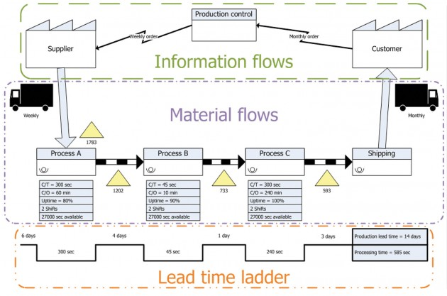 [CLICK TO ENLARGE] Value stream mapping employs standard symbols. Knowledge of these symbols is essential to correctly interpret production system problems. ILLUSTRATION: DANIEL PENFIELD