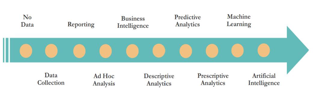 Analytics journey
